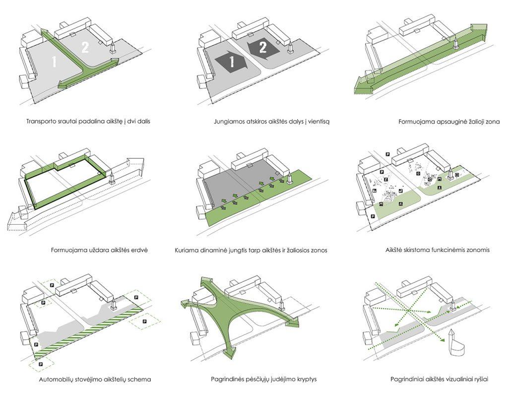 Naujosios akmenės aikštė - schemos