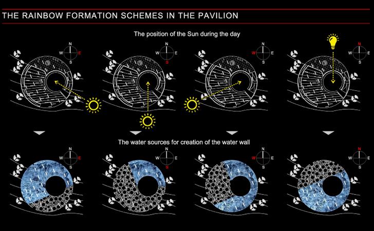 EXPO - funkcinė schema